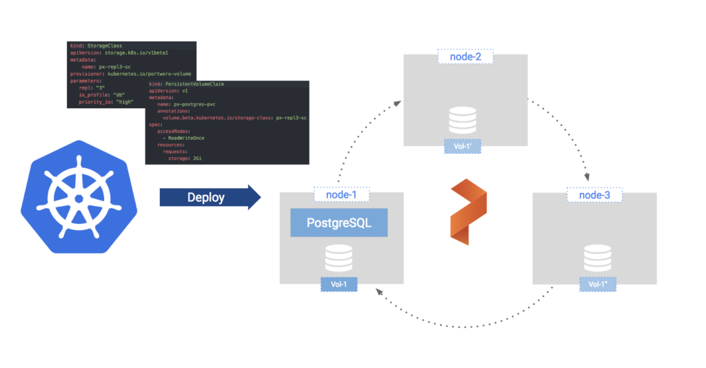 PostgreSQL Kubernetes: How to run HA Postgres on Kubernetes