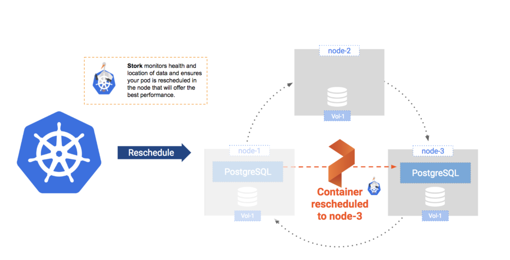 failover postgres with Kubernetes