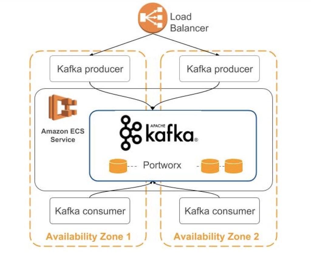 Running an HA Kafka cluster on Amazon Elastic Container Service (ECS
