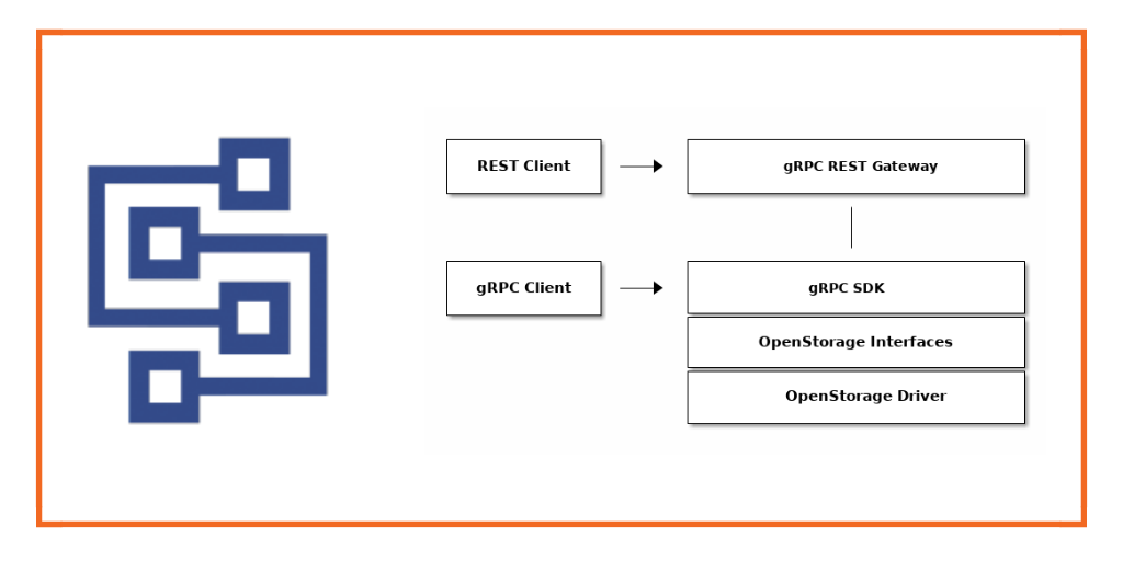 Infrastructure-as-code for data using the OpenStorage SDK and Python