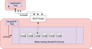 gluster-block glusterfs error