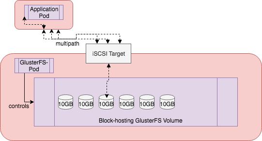 GlusterFS block-hosting volume