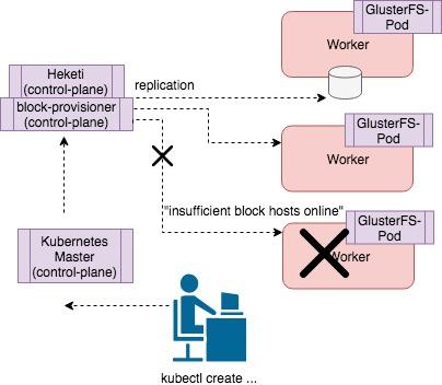 GlusterFS insufficient block hosts online error