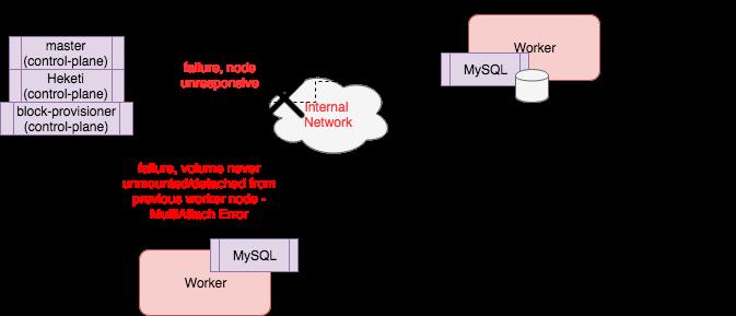 GlusterFS Network Partition Failure
