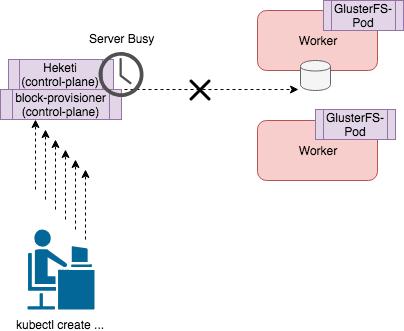 GlusterFS server busy