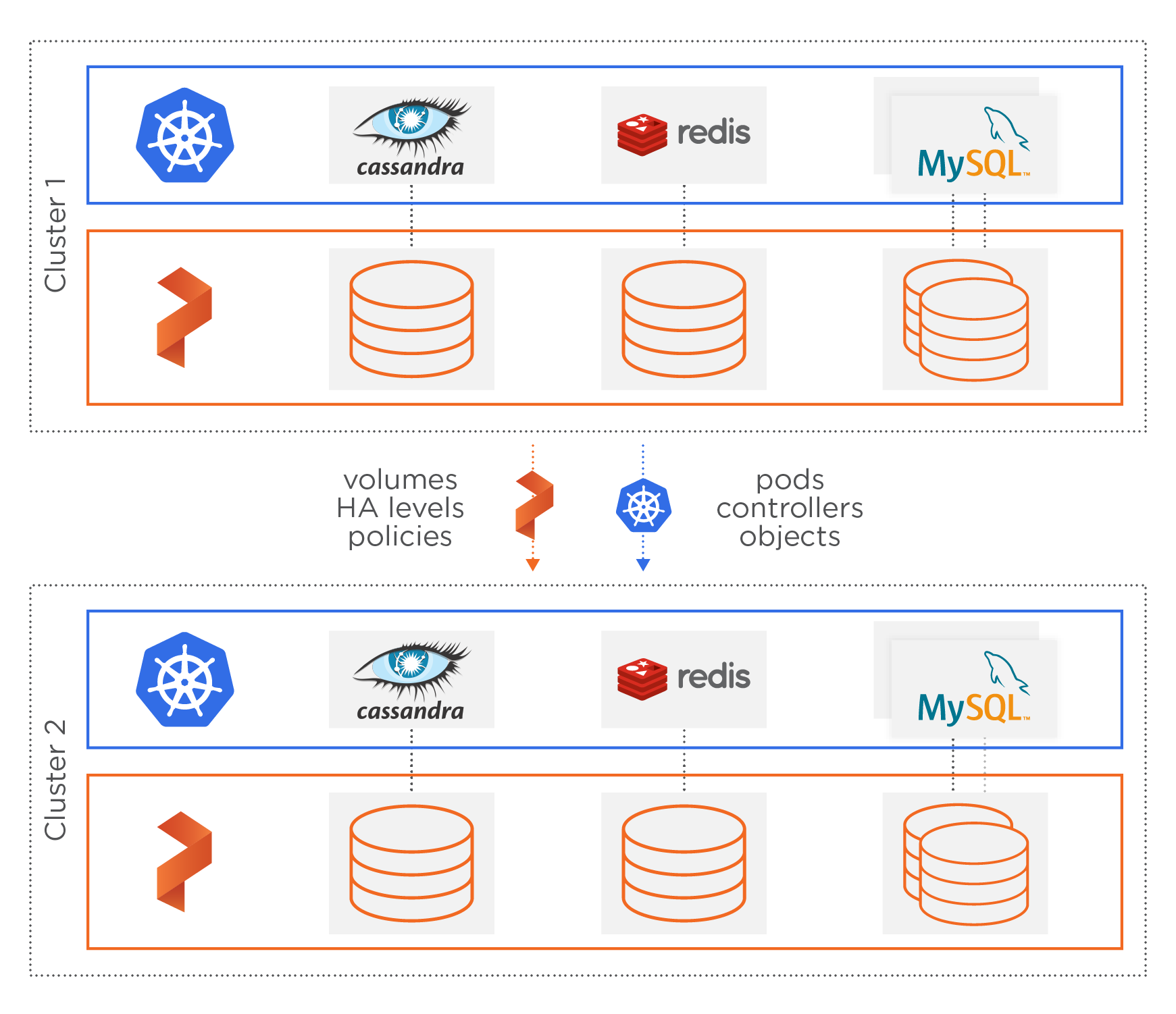 Data services for database containers & stateful containers