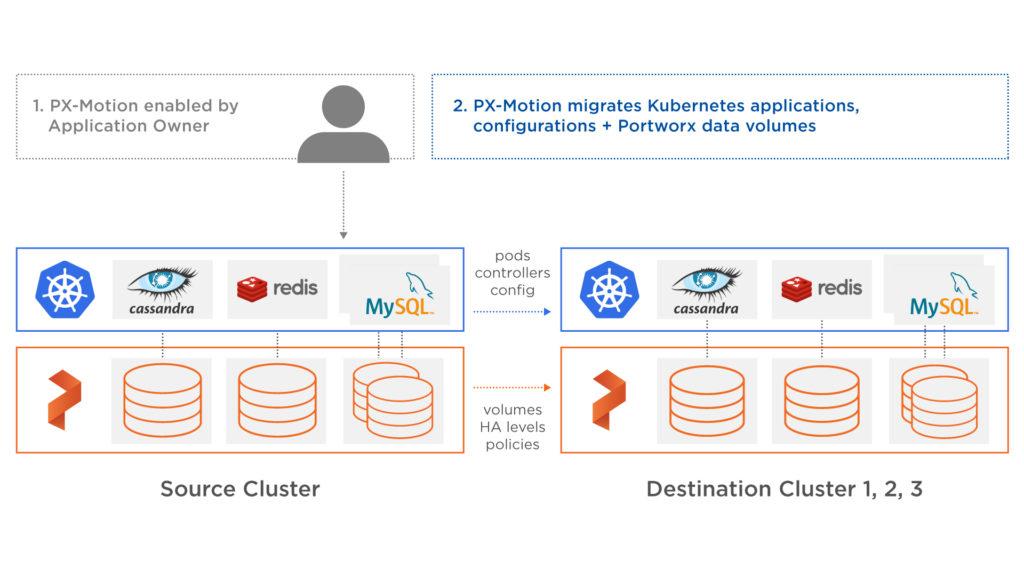 PX-Enterprise: the missing enterprise data platform for Kubernetes