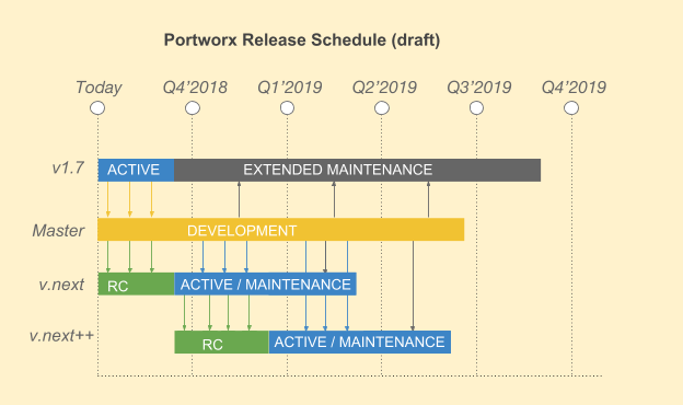 PORTWORX: extended maintenance for version 1.7