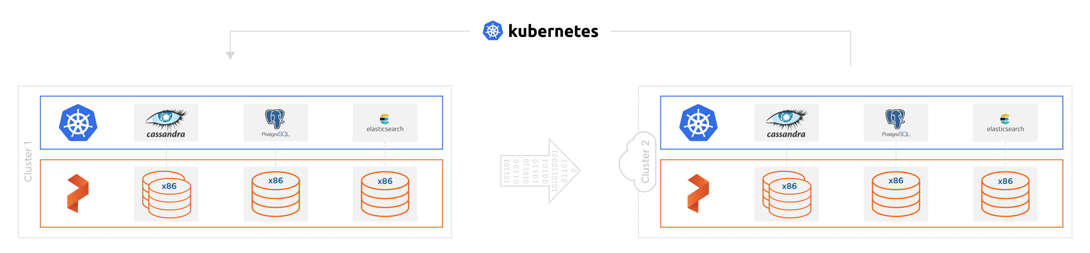 With PX-Migrate gives you control over your Kubernetes data no matter where it lives.