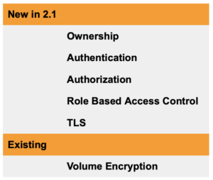 Data Security Strategies for Kubernetes Portworx Enterprise 2.1