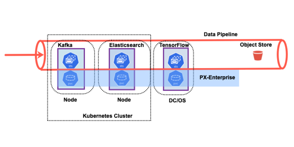 Data Management for Data Pipelines on Kubernetes - Portworx