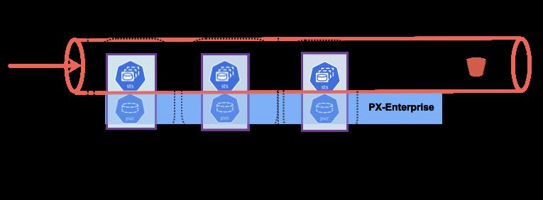 Data Management for Data Pipelines on Kubernetes