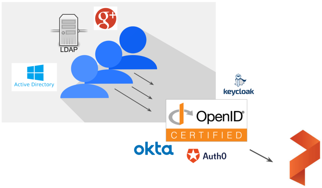 Data Security Strategies for Kubernetes px-security Okta auth0 keycloak