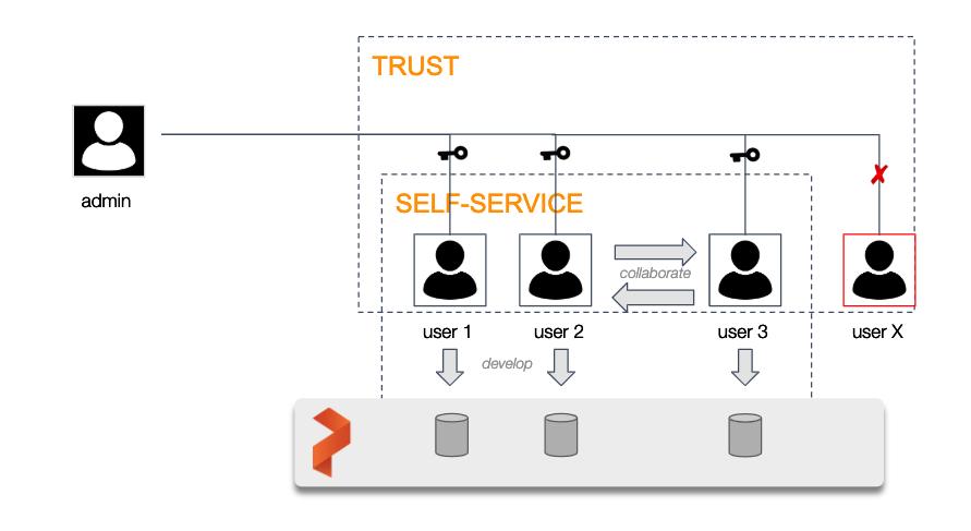 Trust and Self-Service in a cloud native enterprise