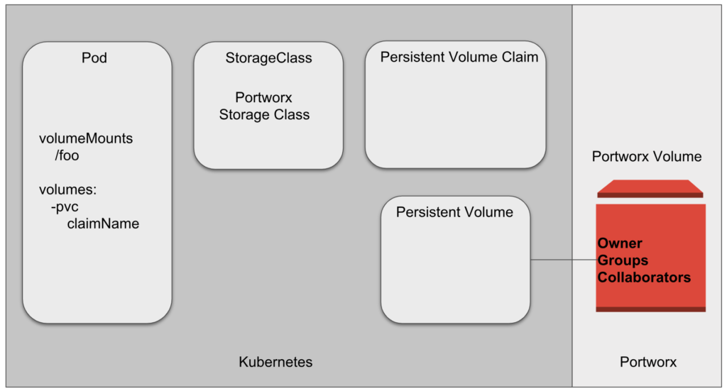 Data Security Strategies for Kubernetes px-security