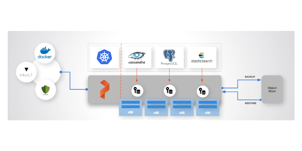 Data Protection and Backup for Kubernetes: Using Local, Cloud and