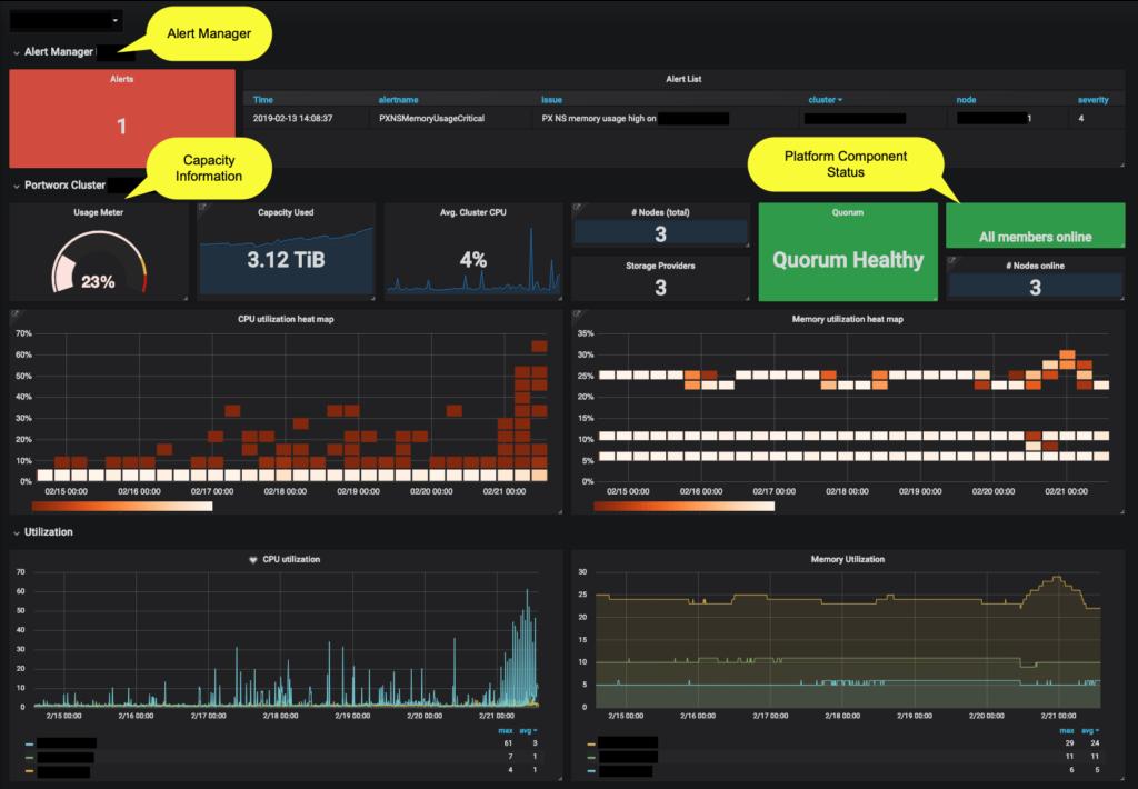 Dashboards for your Data Platform