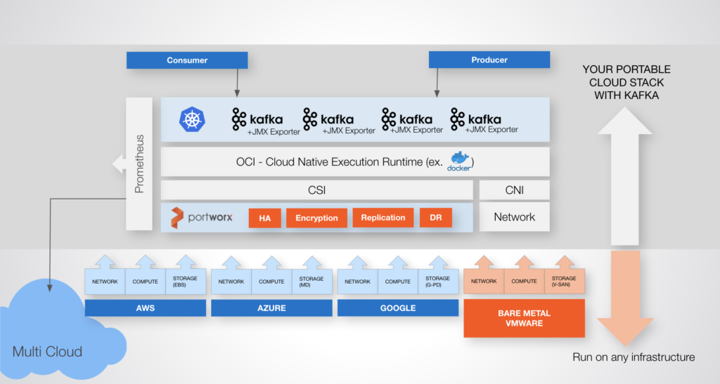 How to run Kafka on Kubernetes: Step-by-step guides to run