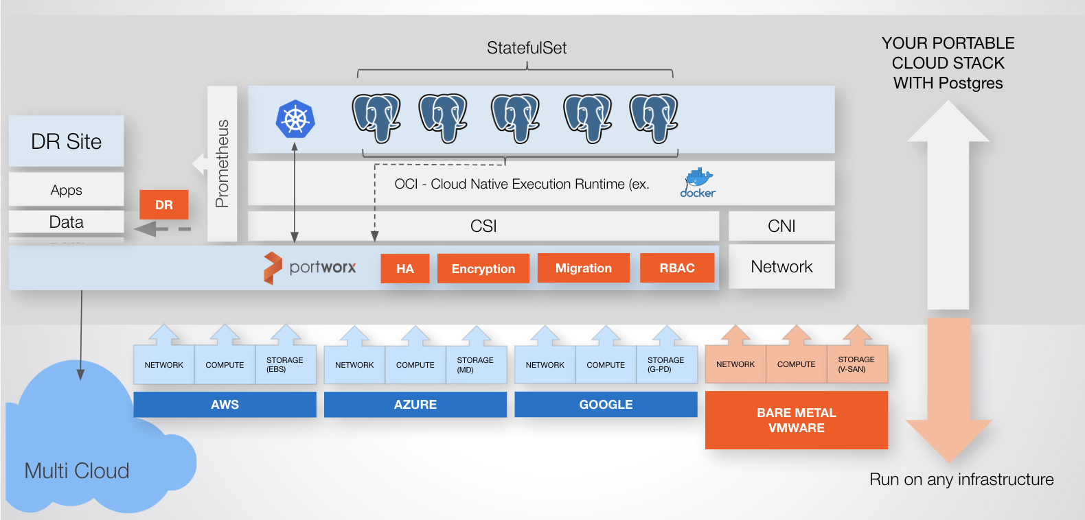 Postgres on Kubernetes: Step-by-step guide for the most