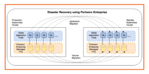 Disaster Recovery using Portworx enterprise