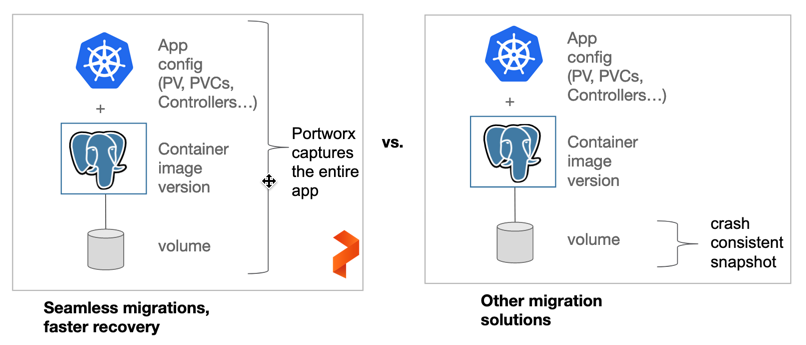 Business Continuity of Critical Applications on Kubernetes