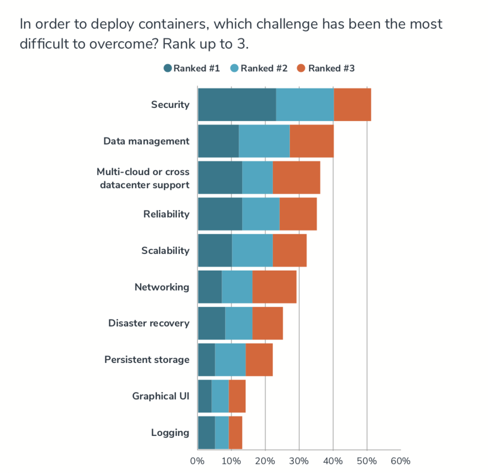 In order to deploy containers, which challenges has been the most difficult to overcome?
