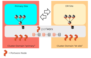 How Synchronous DR works for Kubernetes