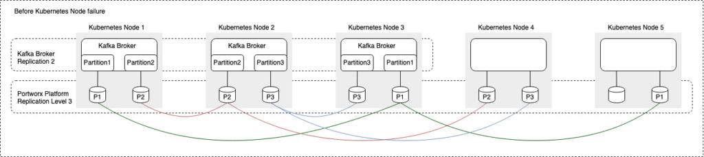 Blog-Tech: Persistence_in_Event_Driven_Architectures figure 1