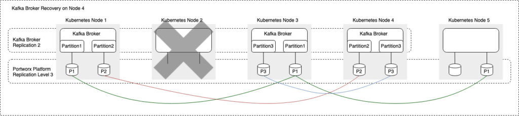Blog-Tech: Persistence_in_Event_Driven_Architectures figure 3