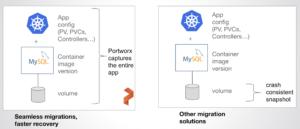 Application config + data