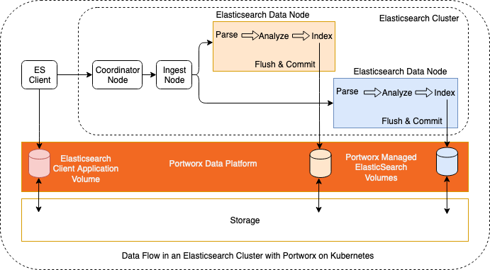 Data Flow in Elasticsearch Cluster with Portworx on Kubernetes