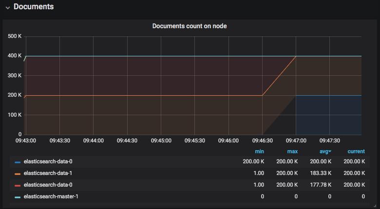 Elasticsearch Data Node failure and recovery using Portworx Data Platform