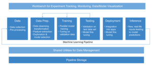 Machine Learning (ML) workloads on Kubernetes