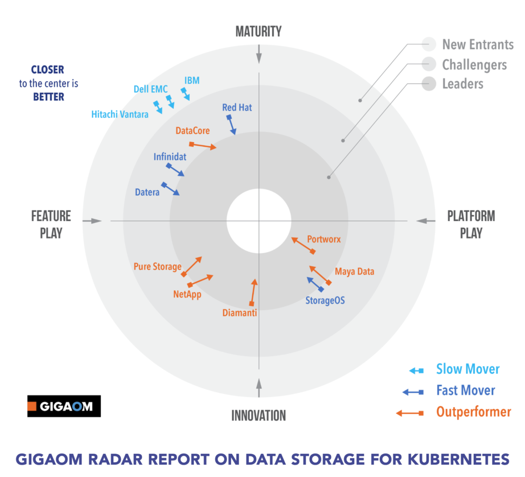 GigaOm Data Storage for Kubernetes Radar Report