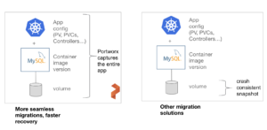 DR for openshift requires capturing app config and data