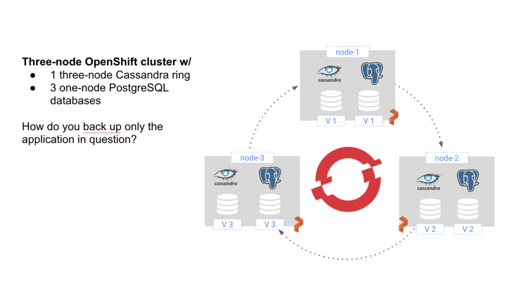 dr for cassandra cluster running on openshift