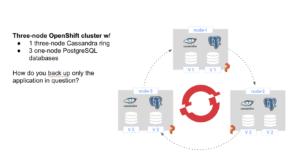 dr for cassandra cluster running on openshift