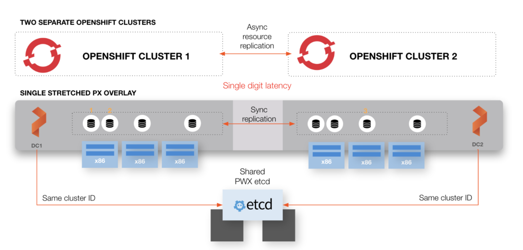 dr for openshift across metro area network