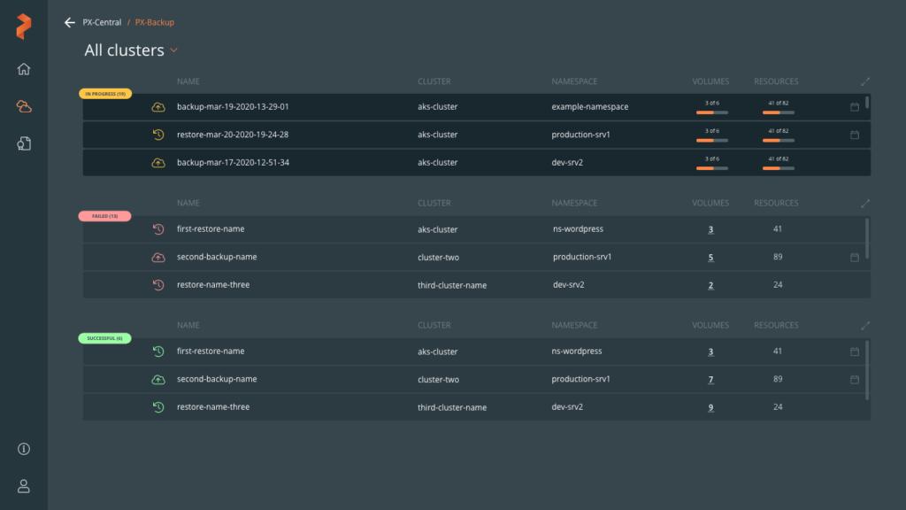 Kubernetes backup solution- PX-Backup