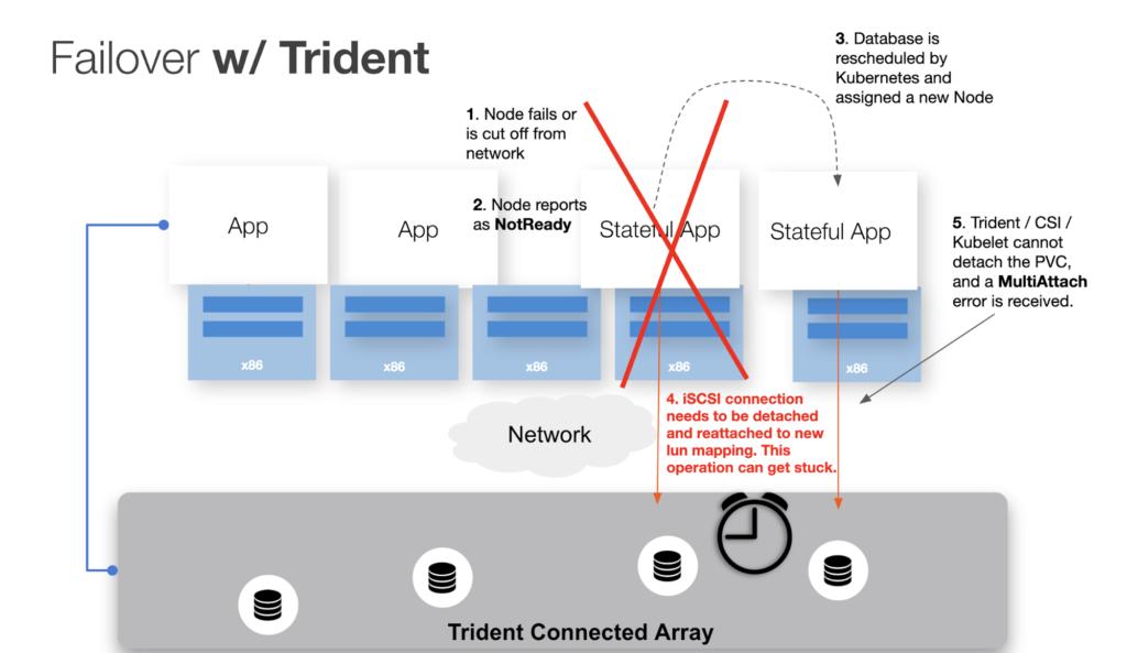 netapp trident failedattachvolume multi-attach error