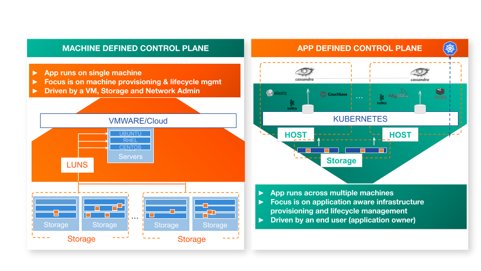 new app defined control plane for storage infrastructure