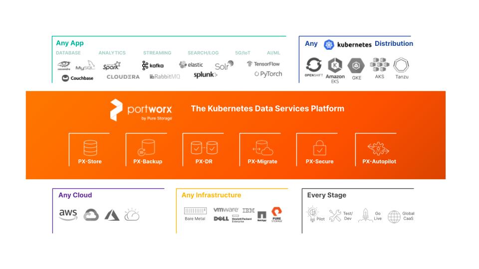 portworx kubernetes data services platform