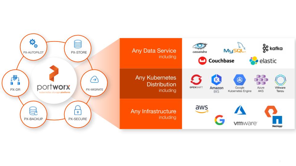 portworx platform any app any k8s any infrastructure