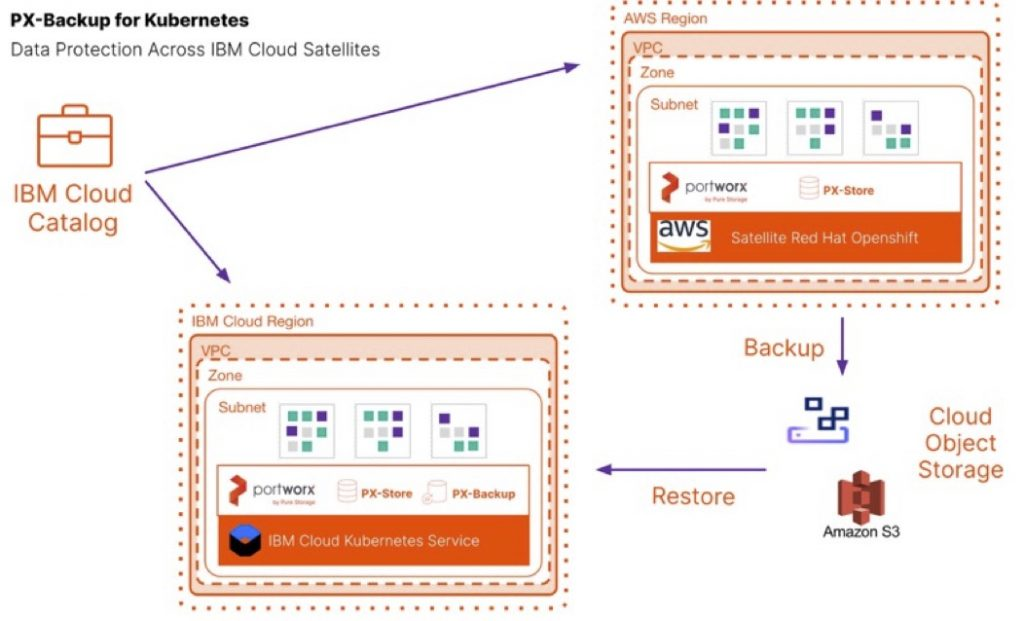 Data Protection for IBM Cloud Satellite using PX-Backup