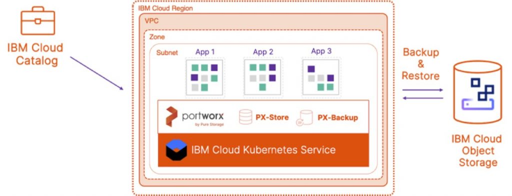Data Protection for IBM Cloud Kubernetes Service using PX-Backup