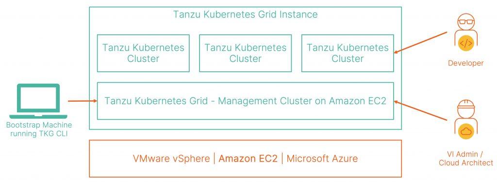 Tanzu Kubernetes Grid Architecture